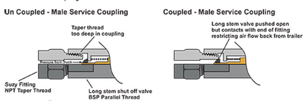 Trailer Couplings - Common Cause of Trailer Brake Binding